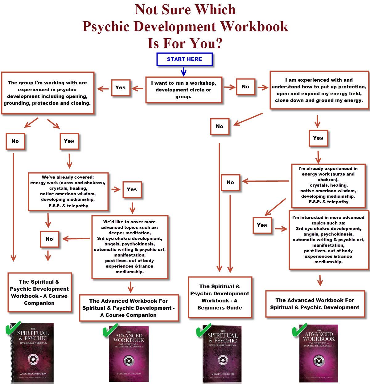 psychicworkbook_flowchart